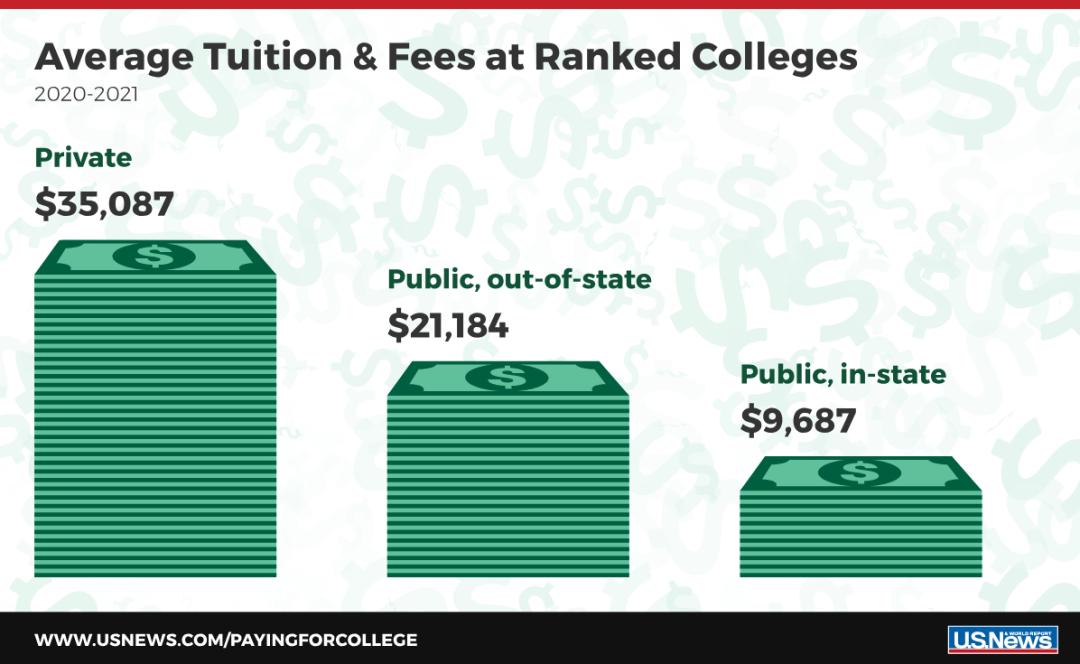 USnews学费最贵&最便宜的美国大学 哥伦比亚大学笑傲江湖