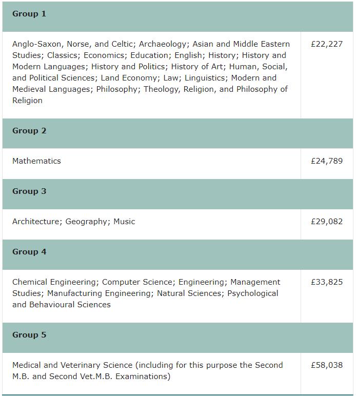 读一年牛津剑桥本科得花多少钱?建议准备50万原因是。。。  剑桥大学 牛津大学 费用 第8张