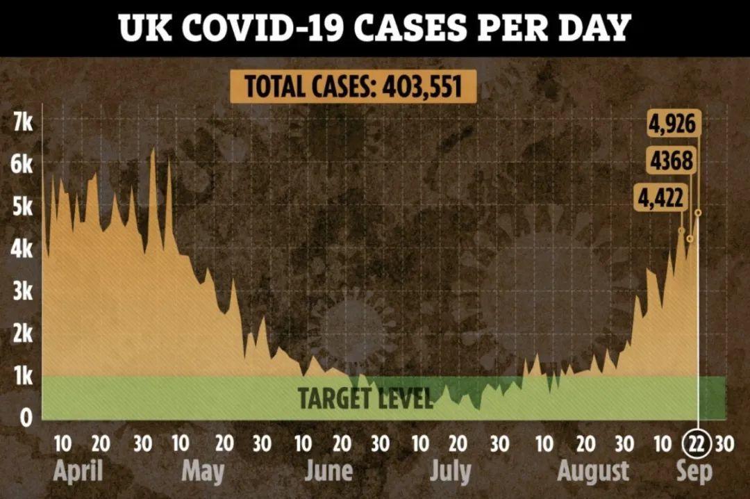 英国暴增近5千,六大新规再封半年!500名大学生被隔离  英国留学 疫情相关 第4张