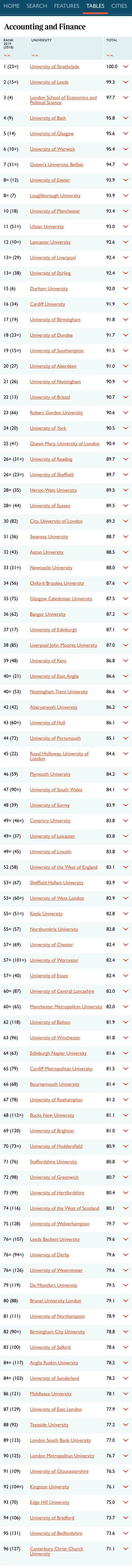 2021年TIMES 英国TOP10热门专业完整院校排名  数据 排名 TIMES排名 第2张