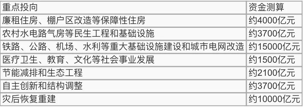 深国交BPC学术组:2020年两会如何教会我们用钱套娃  深国交 深圳国际交流学院 深国交商务实践社 第4张