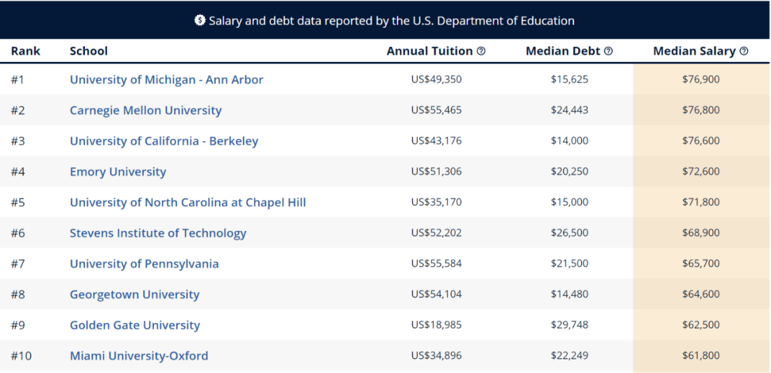 """留学生进行美本专业申请时 先看看哪些专业最具""""薪资潜力""""  数据 费用 美国名校 第4张"""