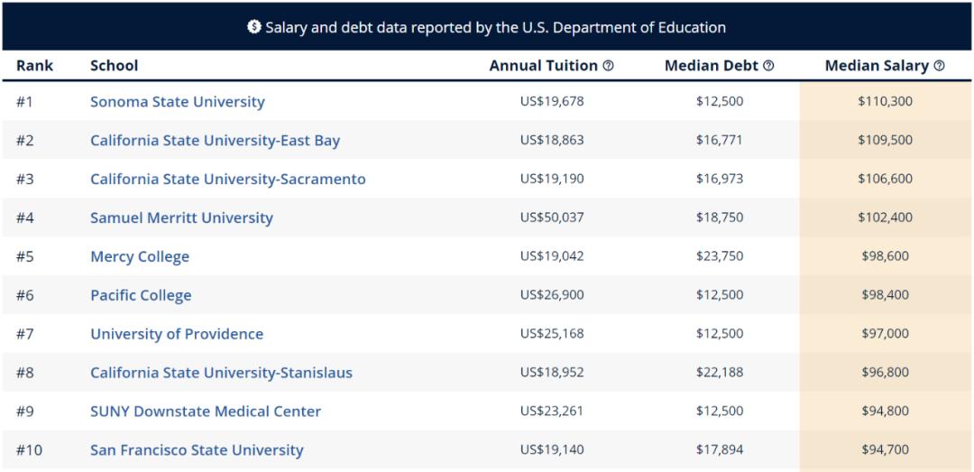 """留学生进行美本专业申请时 先看看哪些专业最具""""薪资潜力""""  数据 费用 美国名校 第19张"""
