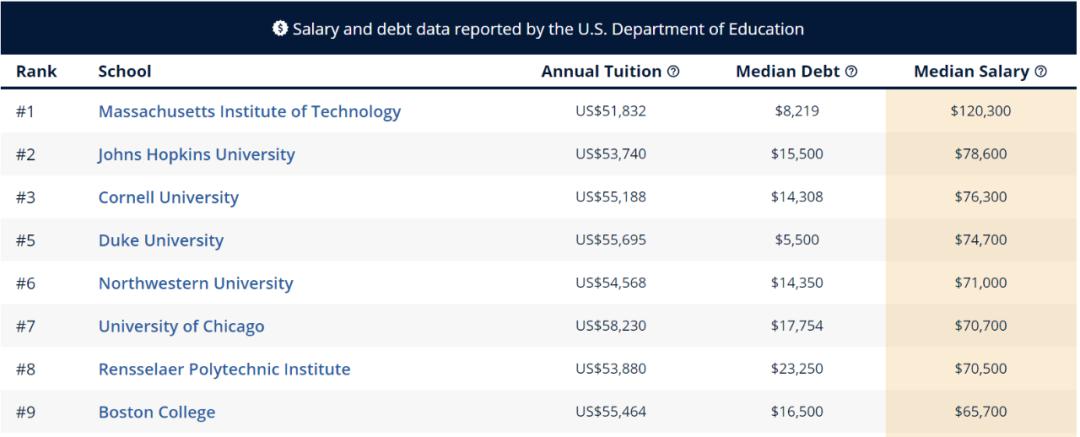 """留学生进行美本专业申请时 先看看哪些专业最具""""薪资潜力""""  数据 费用 美国名校 第13张"""