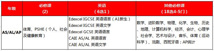 盘点丨深国交VS四大国际体系,家长们会选择哪所学校?  深圳国际交流学院 备考国交 第3张