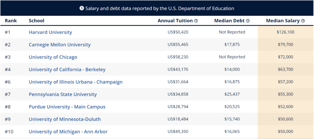 """留学生进行美本专业申请时 先看看哪些专业最具""""薪资潜力""""  数据 费用 美国名校 第15张"""
