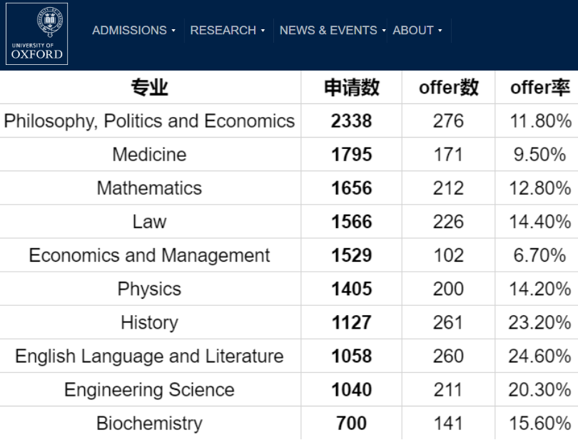 与PPE形同陌路 牛津大学这个专业申请人数最少,Offer率可达57.1%  数据 牛津大学 剑桥大学 PPE 第3张