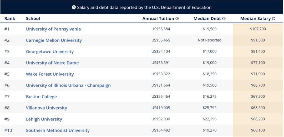 """留学生进行美本专业申请时 先看看哪些专业最具""""薪资潜力""""  数据 费用 美国名校 第10张"""