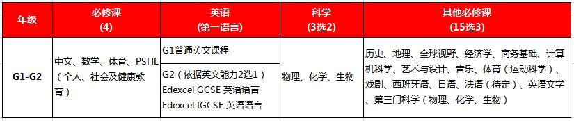 盘点丨深国交VS四大国际体系,家长们会选择哪所学校?  深圳国际交流学院 备考国交 第2张