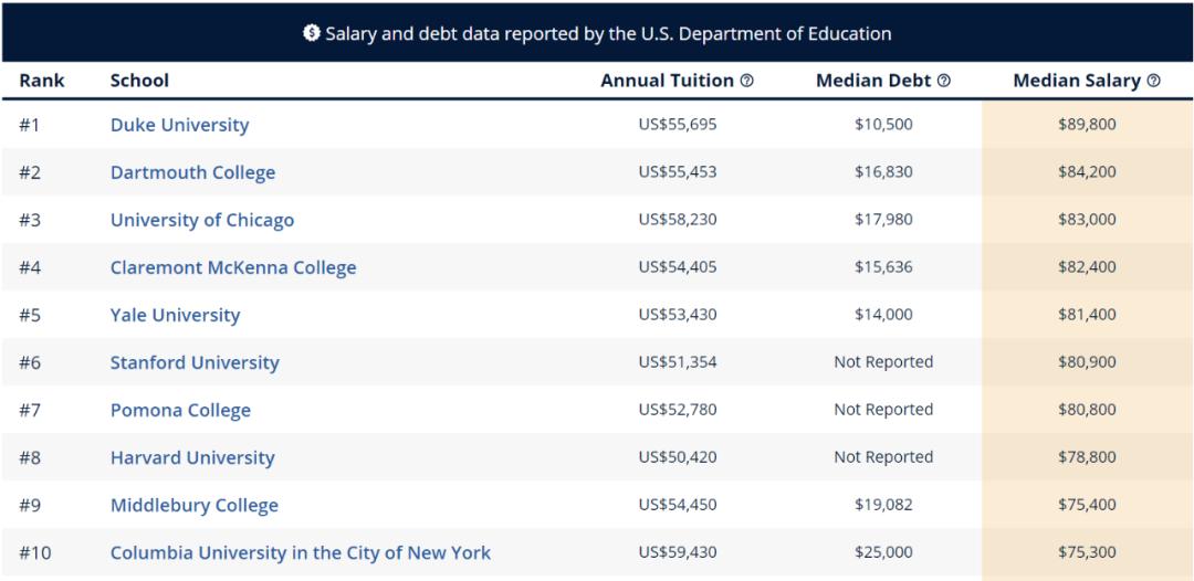"""留学生进行美本专业申请时 先看看哪些专业最具""""薪资潜力""""  数据 费用 美国名校 第8张"""