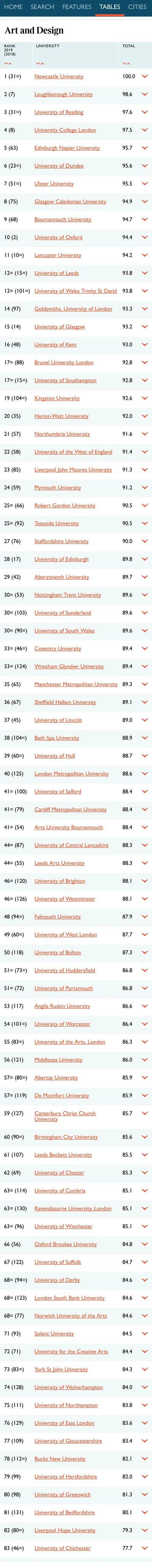 2021年TIMES 英国TOP10热门专业完整院校排名  数据 排名 TIMES排名 第11张