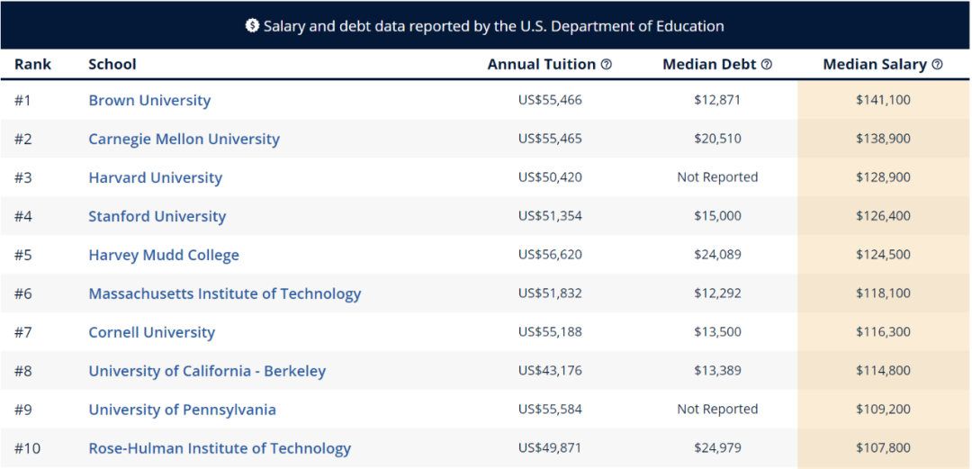"""留学生进行美本专业申请时 先看看哪些专业最具""""薪资潜力""""  数据 费用 美国名校 第6张"""