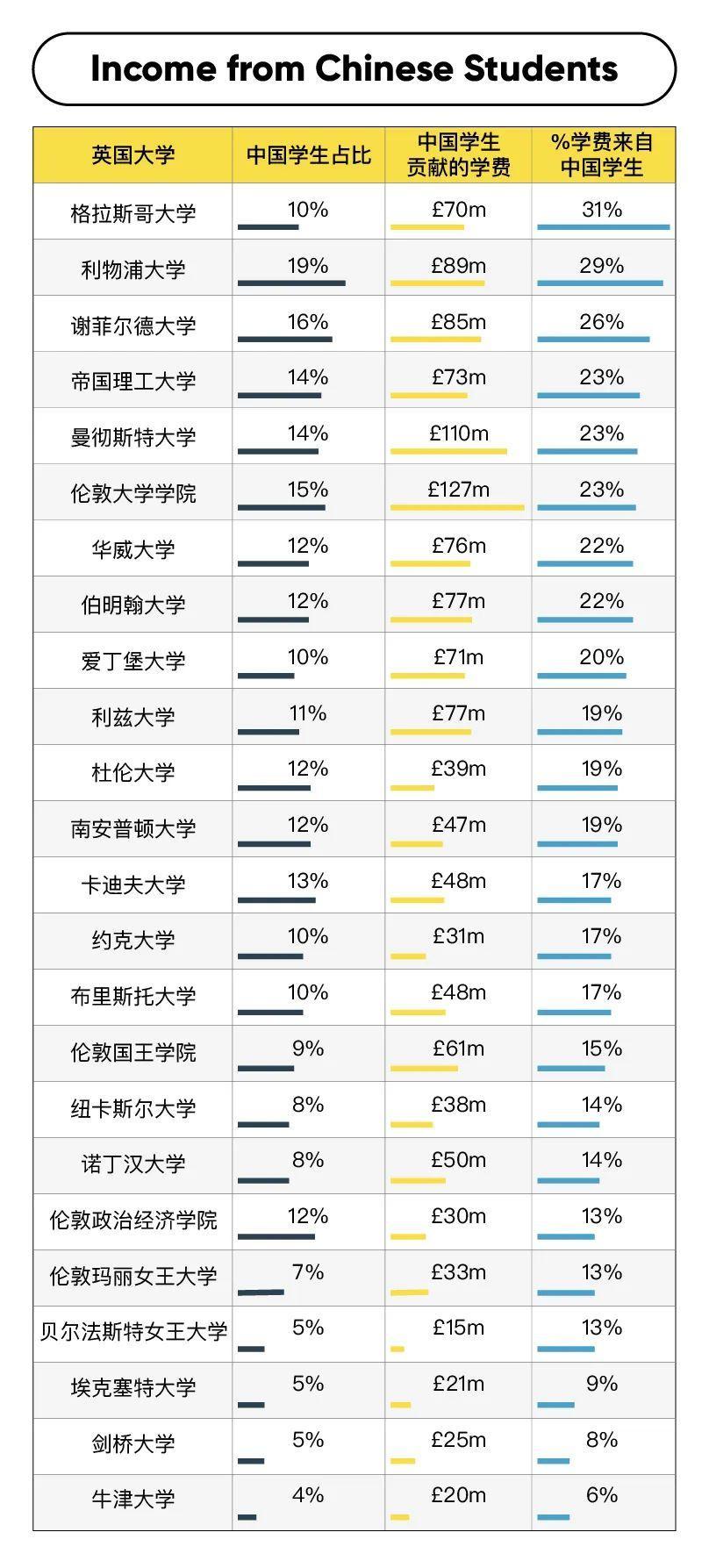 英国各个大学里的中国学生占笔 附英国大学最不想看到的报告