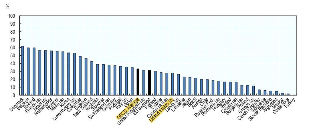 为什么哲学和经济学IQ指数这么高?全美前50热门专业IQ指数  数据 第7张