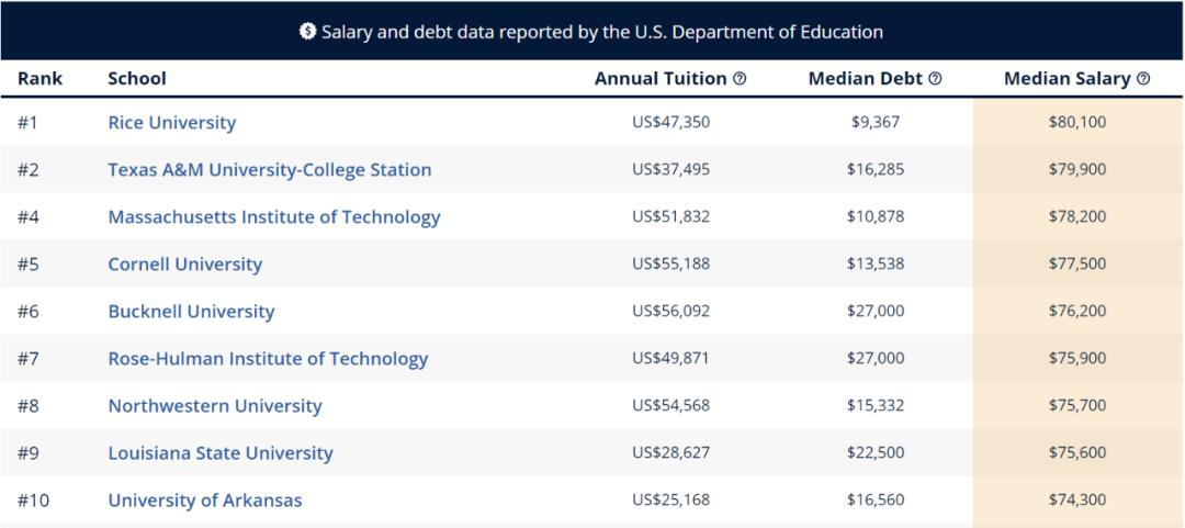 """留学生进行美本专业申请时 先看看哪些专业最具""""薪资潜力""""  数据 费用 美国名校 第17张"""