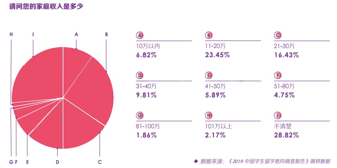 调查统计 大多数家庭可接受的一年留学费是:10~30万人民币