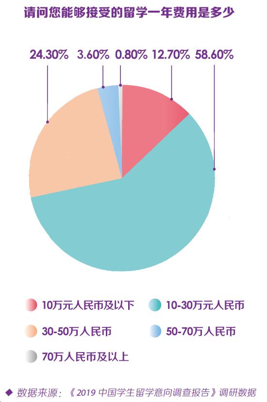 调查统计 大多数家庭可接受的一年留学费是:10~30万人民币  数据 费用 第2张