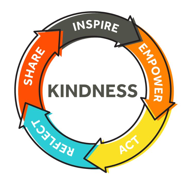 深国交Random Act of Kindness (House Event)   Mental Health Week  学在国交 深国交 深圳国际交流学院 第2张