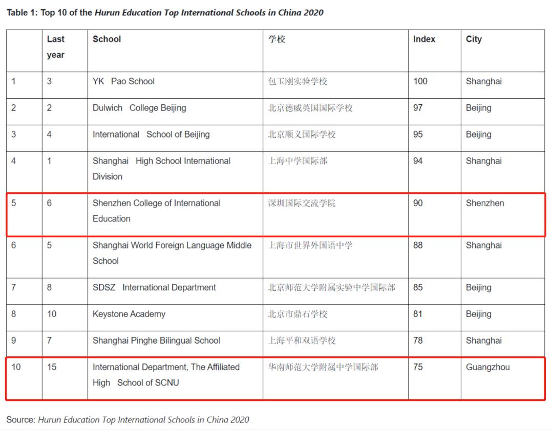 深圳深国交和广州华附国际部怎么选,通过四点比较则一目了然