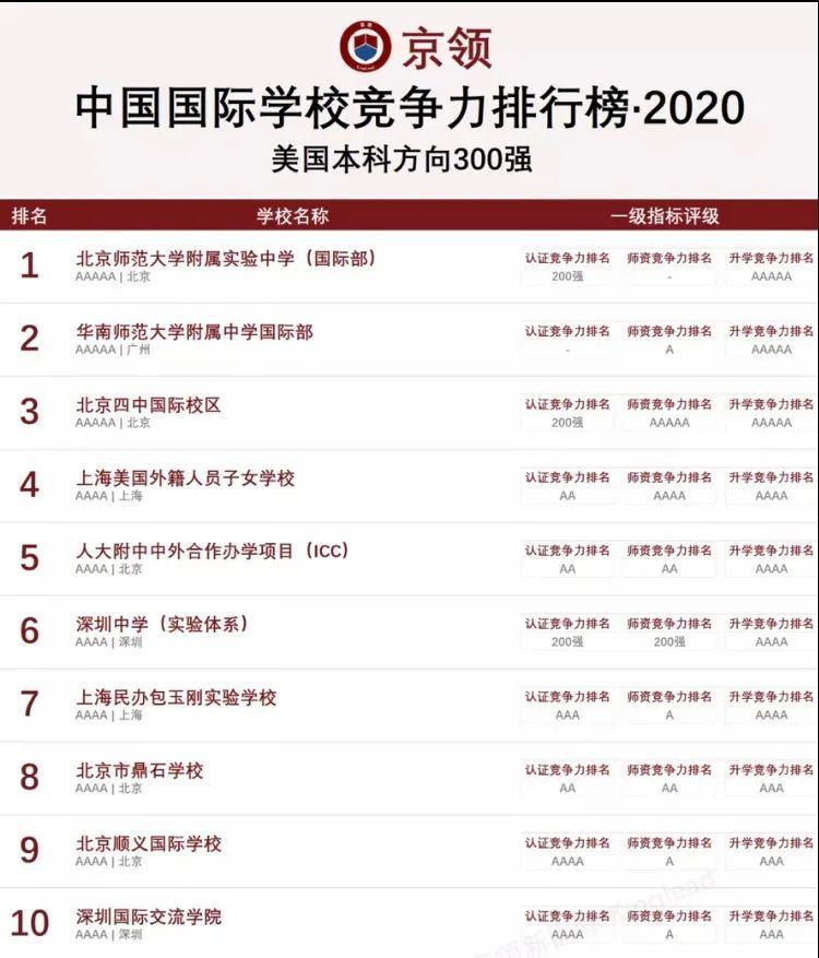 2020中国国际学校竞争力排行榜:深国交英国方向全国继续排名第1  深国交 深圳国际交流学院 排名 第3张