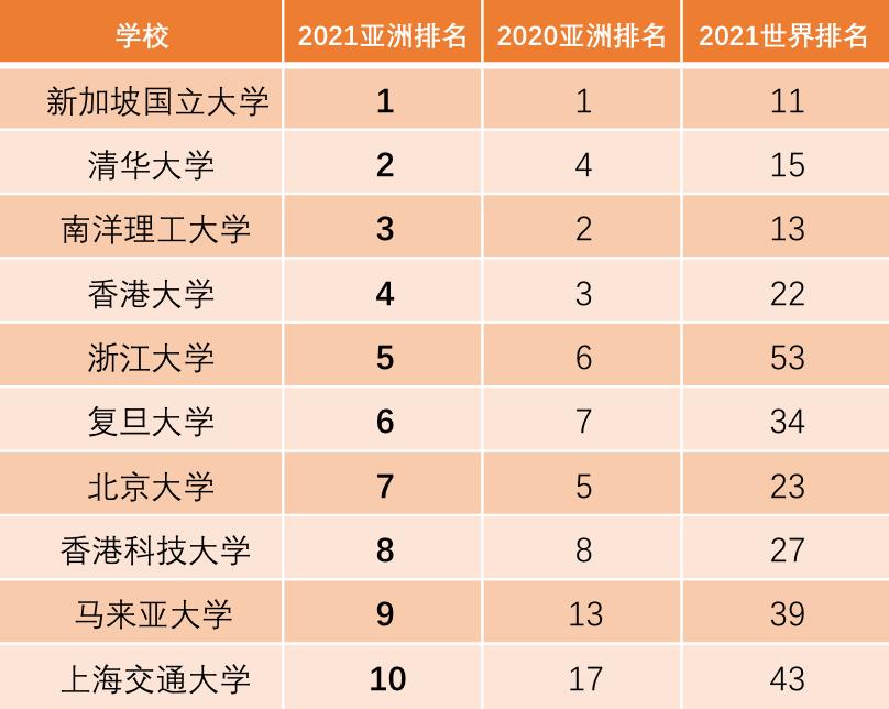 2021QS亚洲大学排名!8所港校上榜!清华创新高!  数据 QS排名 排名 第3张