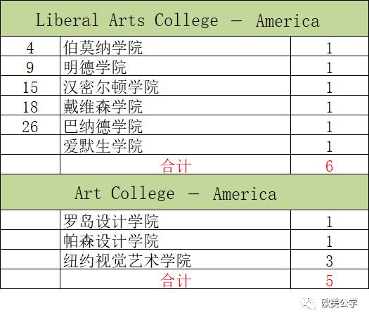 2020年深国交毕业生总计为240人,都去了哪些世界名校了?  深国交 深圳国际交流学院 第5张