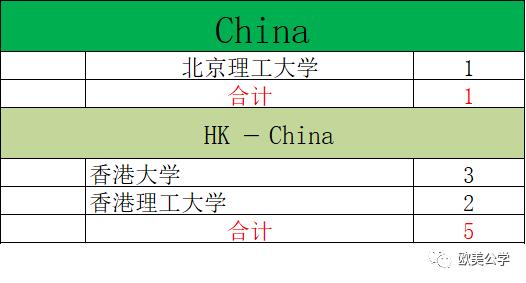 2020年深国交毕业生总计为240人,都去了哪些世界名校了?  深国交 深圳国际交流学院 第8张