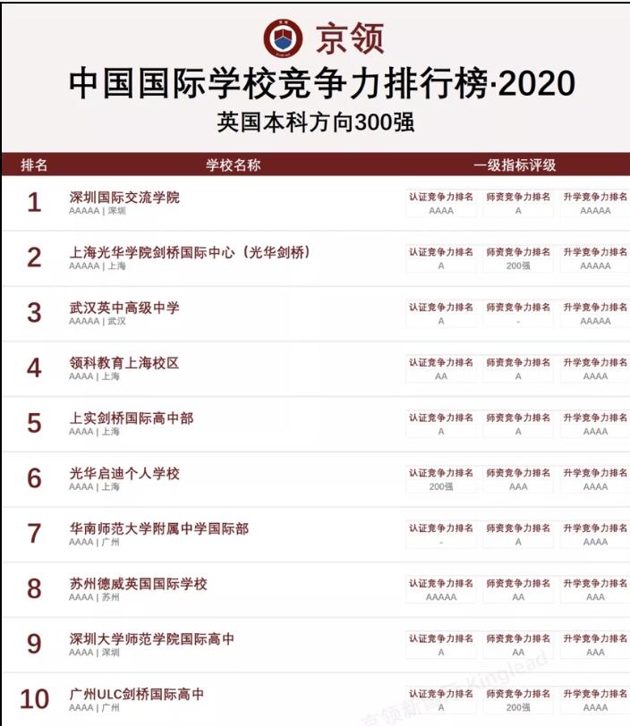 2020中国国际学校竞争力排行榜:深国交英国方向全国继续排名第1  深国交 深圳国际交流学院 排名 第2张