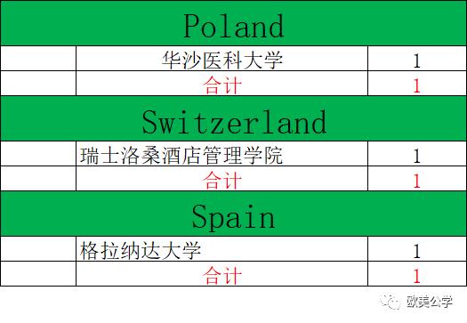2020年深国交毕业生总计为240人,都去了哪些世界名校了?  深国交 深圳国际交流学院 第7张