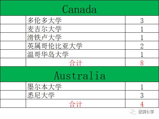 2020年深国交毕业生总计为240人,都去了哪些世界名校了?  深国交 深圳国际交流学院 第6张