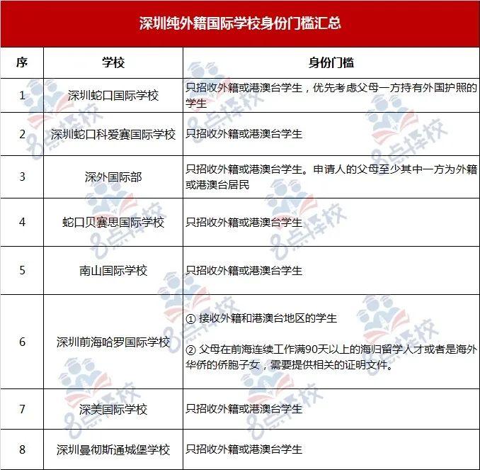 深圳国际名校(深国交、贝赛思、万科梅沙)三大必跨入学门槛