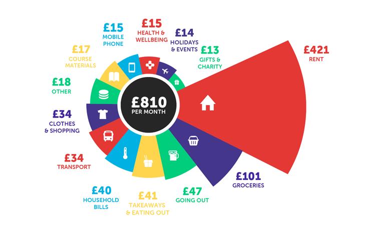 2021留英开销公布!租房费用占到月开销的48%(附性价比TOP10城市)  数据 英国留学 费用 第5张