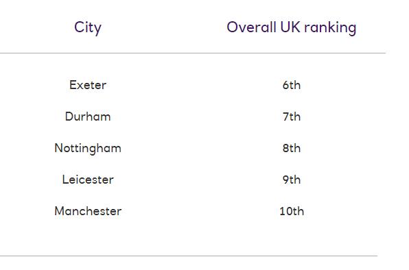 2021留英开销公布!租房费用占到月开销的48%(附性价比TOP10城市)  数据 英国留学 费用 第9张