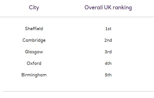 2021留英开销公布!租房费用占到月开销的48%(附性价比TOP10城市)  数据 英国留学 费用 第8张