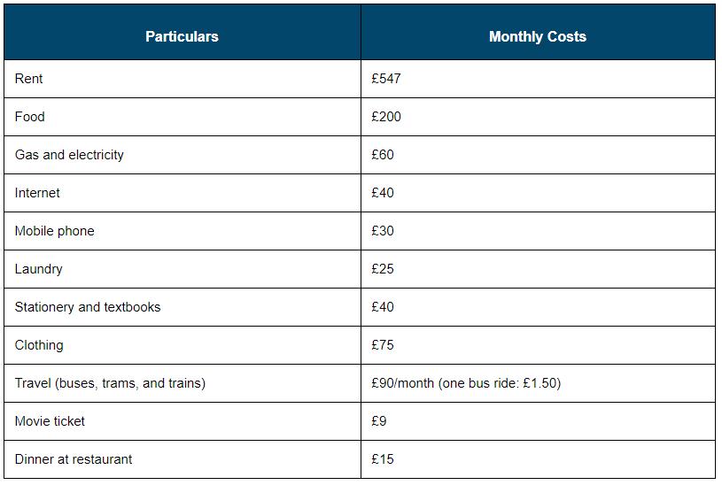 2021留英开销公布!租房费用占到月开销的48%(附性价比TOP10城市)  数据 英国留学 费用 第2张