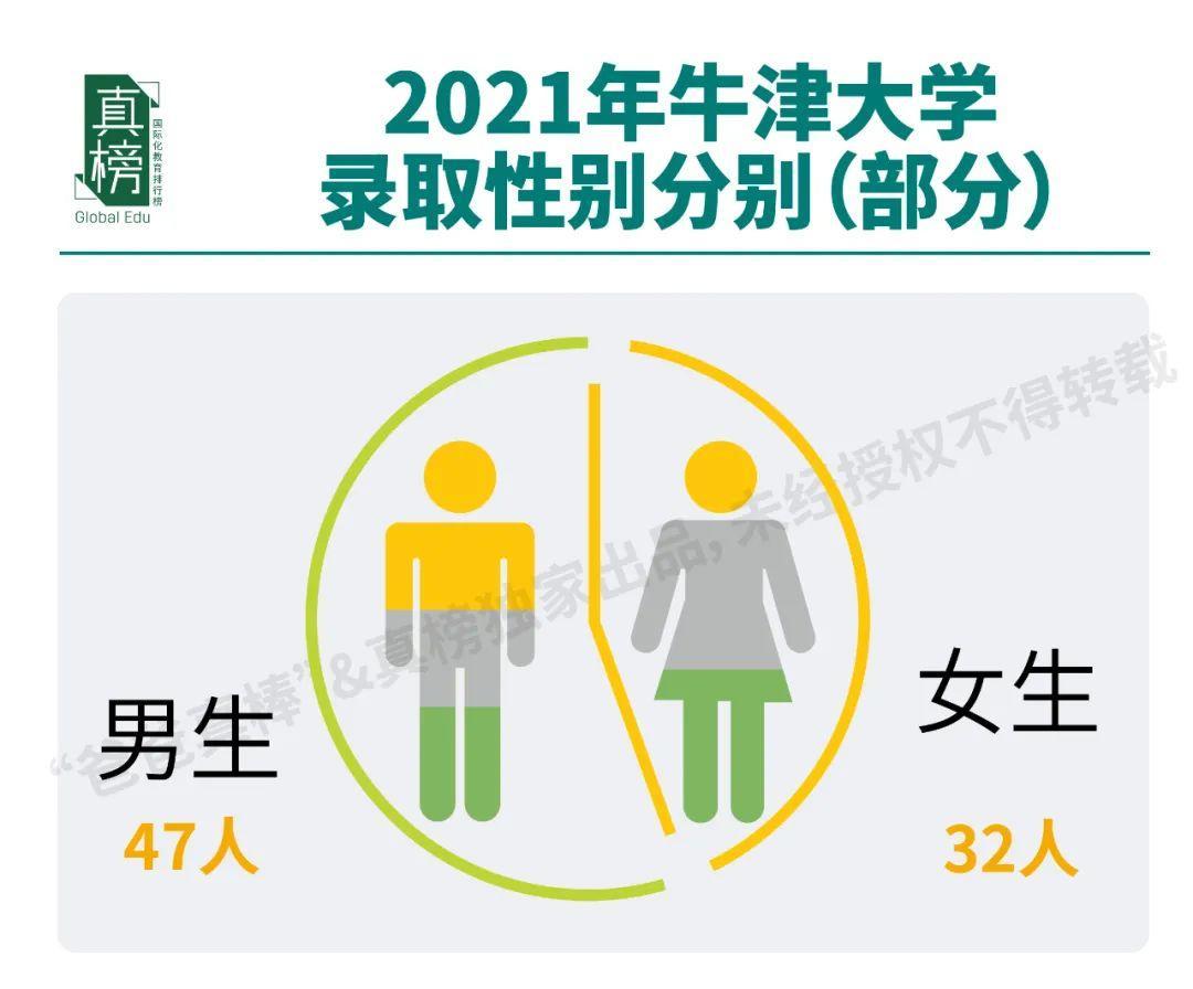 全国126枚牛津offer!深国交以12枚录取占2021年国内头把交椅  牛津大学 数据 留学 第7张