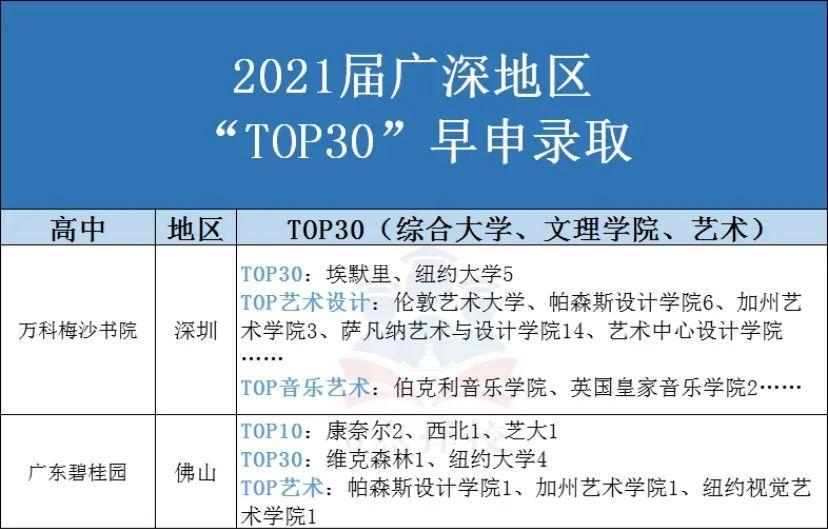 广深早申数据 2021届VS 2020届 顶尖大学27枚早申offer刷新历史  数据 备考国交 第4张