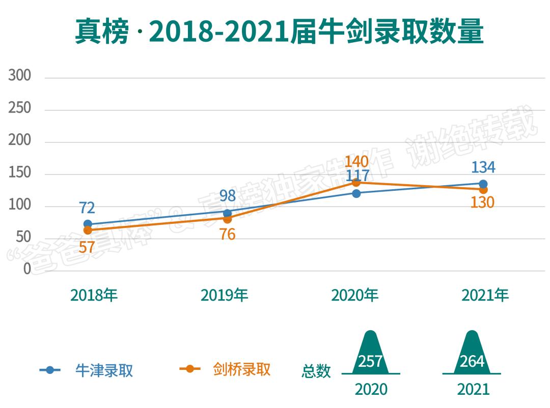 【总结】264枚牛剑!男生大获全胜,上海领跑全国,深国交十年第一!