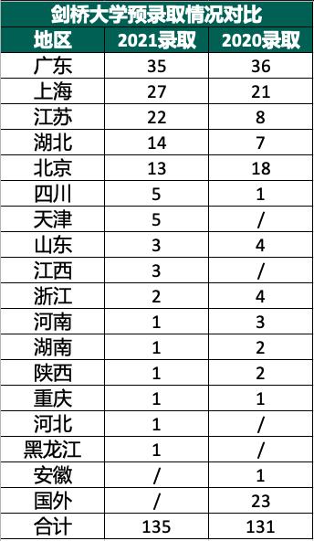 剑桥2021放榜!中国学生总获135枚剑桥大学Offer 广州广雅斩获1枚  数据 剑桥大学 Winnie 第2张