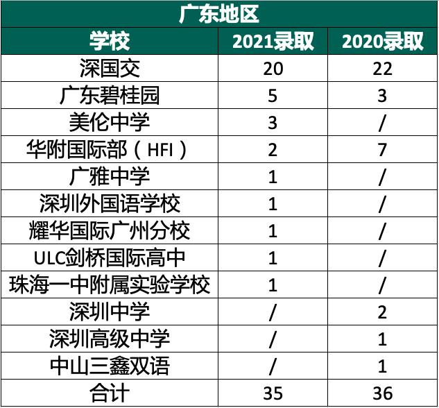 剑桥2021放榜!中国学生总获135枚剑桥大学Offer 广州广雅斩获1枚  数据 剑桥大学 Winnie 第3张