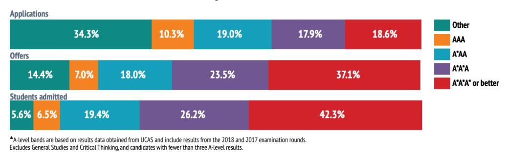 全国126枚牛津offer!深国交以12枚录取占2021年国内头把交椅  牛津大学 数据 留学 第6张