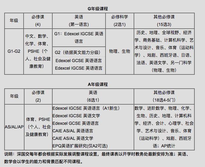 深圳最好的国际学校之一:深圳国际交流学院(深国交)到底厉害在哪  深国交 备考国交 第5张