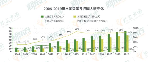 2021我国海归留学生就业趋势如何?对商科背景海归人才需求量最大