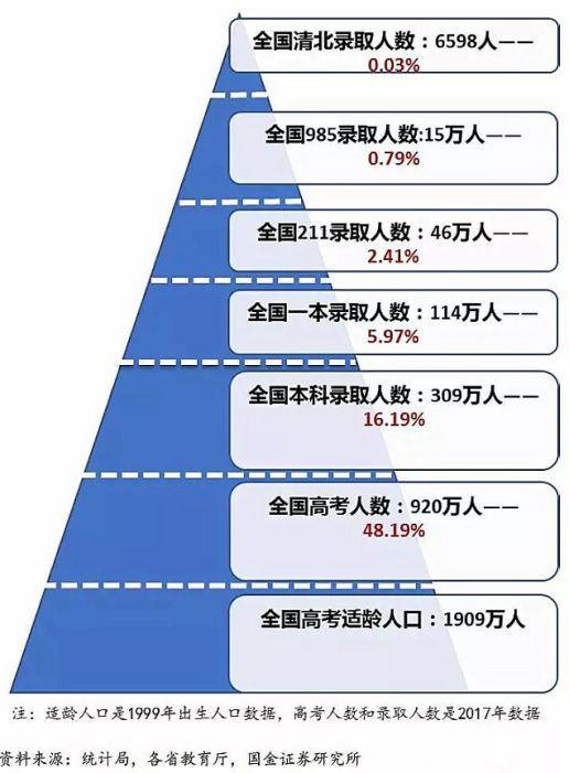 中国的清华、北大相当于美国高校的Top N,那N是几呢?(多维度对比)