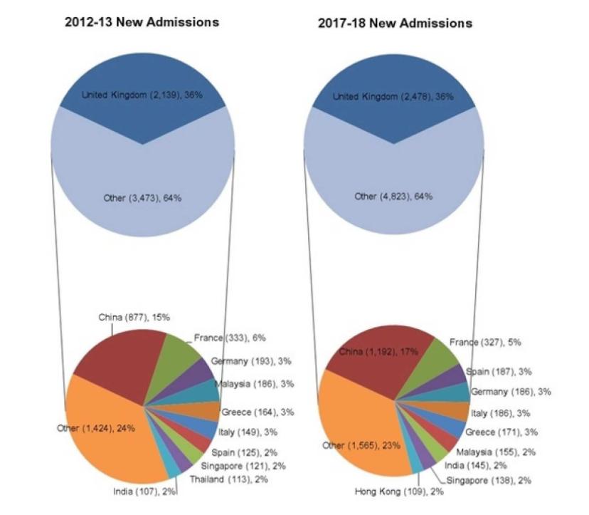 每年约10%的大陆申请者会被牛津录取,那G5其他高校呢?  英国留学 数据 第4张