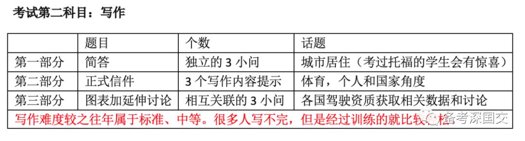 回顾:2021年深国交英语真题/解析(考后复盘)  备考国交 深国交 第2张
