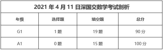 2021深国交第一场入学考试(2021年4月11日)试题剖析  深国交 深圳国际交流学院 备考国交 第5张