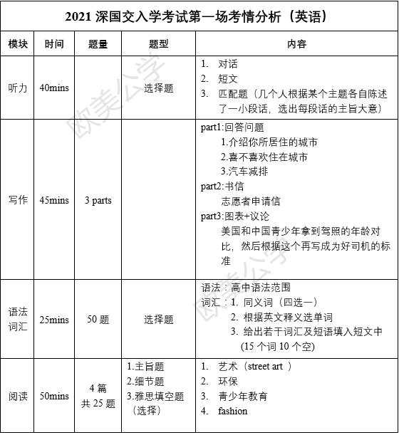 2021深国交第一场入学考试(2021年4月11日)试题剖析  深国交 深圳国际交流学院 备考国交 第3张