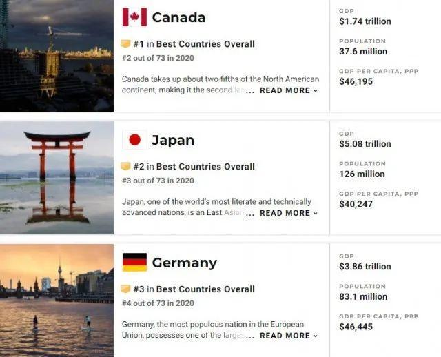 2021年全球最佳国家排名:加拿大首次夺冠!中国名列第17  数据 第5张