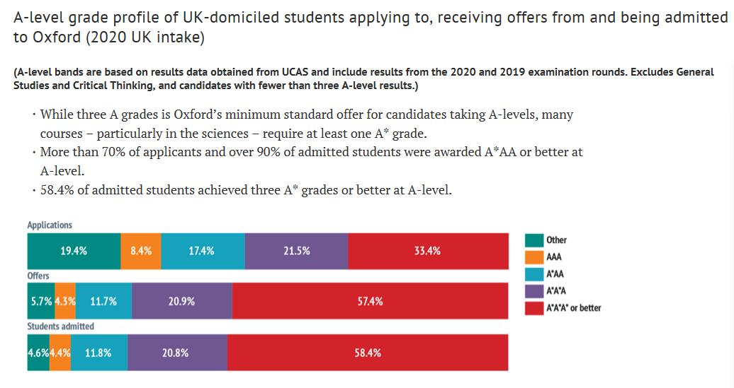 解读牛津、剑桥大学最新年度报告,申请究竟难在哪?